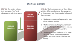 CA HOMEOWNERS: How the insolvency & non-recourse exceptions work for forgiven mortgage debt (Updated 2019)