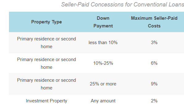 How much can a seller pay towards closing costs when buying a home?